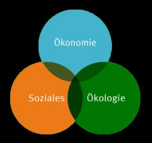 Nachhaltigkeits-Kreise
